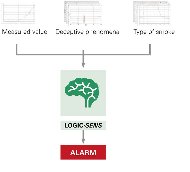 Functional principle of smoke development pattern LogicSens