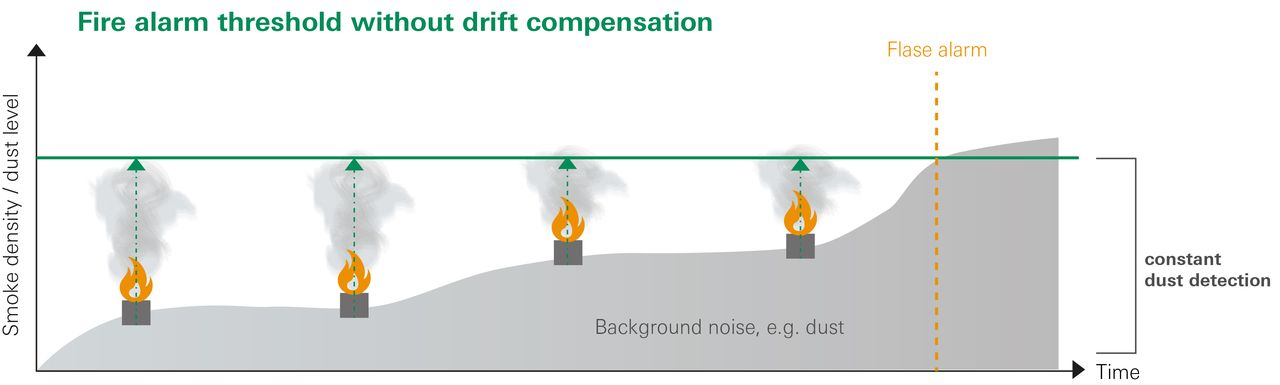 Fire alarm threshold with drift compensation