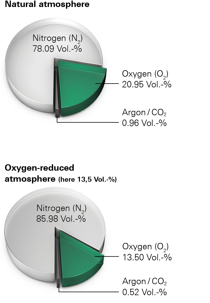 Comparison normal atmospere and OxyReduct - oxygen-reduced atmosphere