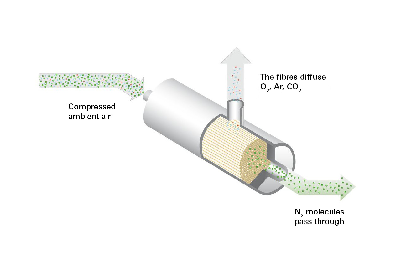 Nitrogen generation using membrane technology